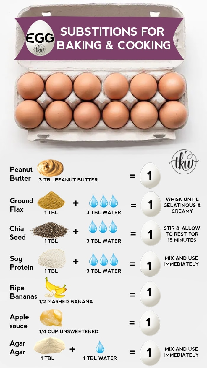 Whether you're egg-free by choice or by allergy, here's a trusty Egg Substitution guide for baking and cooking